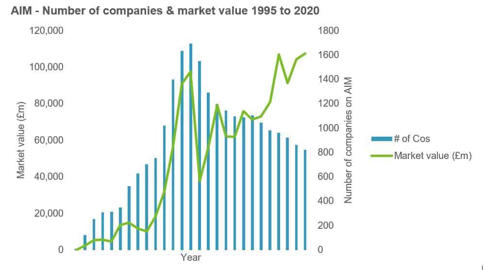 AIM - companies & market value