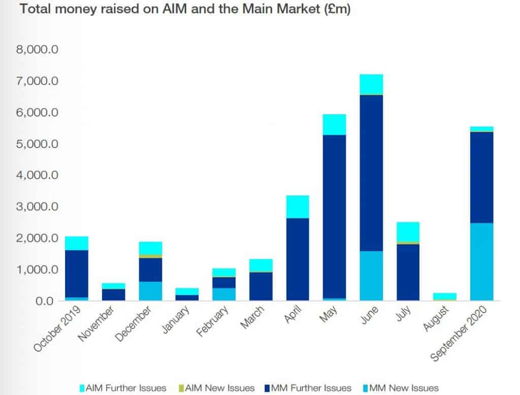 AIM and the main market